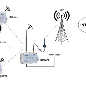 DeltaOhm HD35 keskusyksikkö GSM