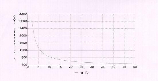 Sisäilman hiilidioksidipitoisuus tuuletuksen funktiona